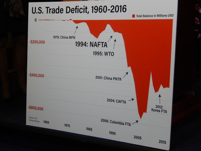 Democrats at a Capitol Hill press conference used this table to highlight the economic damage wrought by the North American Free Trade agreement.