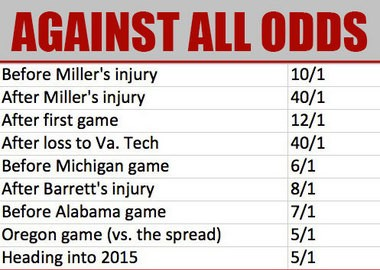 A look at the Buckeyes' odds to win the national championship at various points of the season.