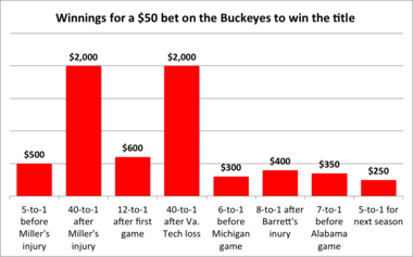 Here's a look at what you could've won on a $50 bet at various points in the Ohio State season.
