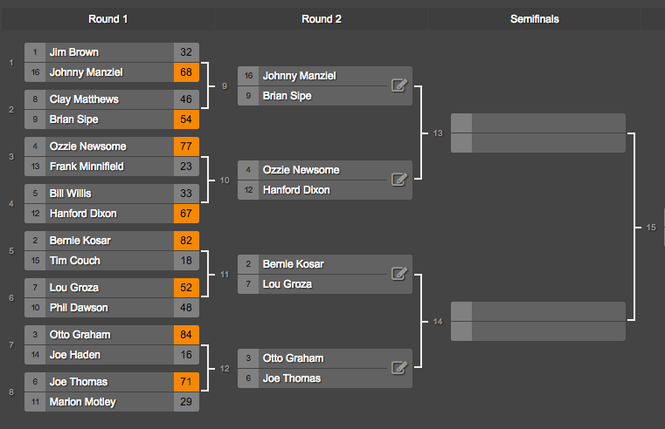 The matchups in the second round of the Browns region in our Cleveland Sports March Matchups.