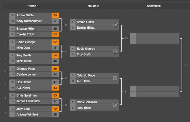 The second round for the Buckeyes region in the Cleveland Sports March Matchups.