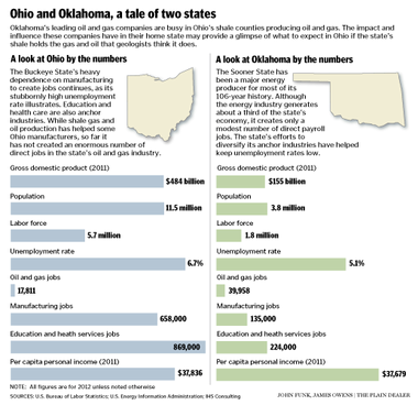 Oil and gas jobs in Ohio and Oklahoma compared - cleveland com