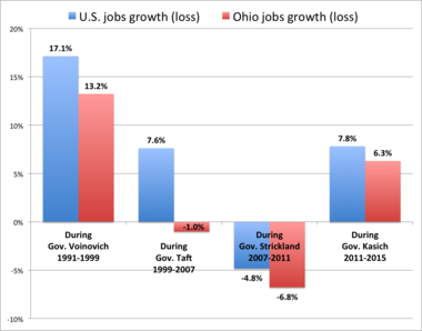 The percentage increase (or decline) in jobs for Ohio has consistently lagged national numbers, as illustrated by this chart showing the change in the number of jobs under each Ohio governor from 1991 through February 2015. the numbers shown for governors Voinovich and Taft are for two terms.