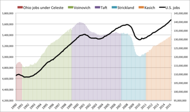 Ohio job gains, and declines, generally have followed national trends since at least 1990. This includes job gains for Ohio in 50 of the last 62 months, through February 2015, with a Republican John Kasich in the governor's office much of the time and Democrat Barack Obama in the White House.