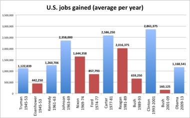 This chart shows the average number of jobs gained, on a per-year-basis, for each president from April 1945 through March 2015. Democrats are in blue; Republicans in red.
