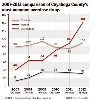 The number of heroin overdoses in Cuyahoga County continues to soar.