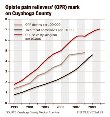 Opiate pain reliever sales, treatment and overdoses skyrocketed since the turn of the century.