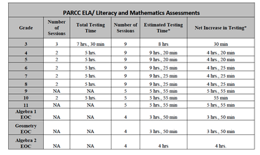 "Here's a look at how testing time will change for different grades as Ohio shifts from its longstanding Ohio Achievement Assessments and the Ohio Graduation Test to new Common Core exams through PARCC, the testing consortium Ohio belongs too. Prepared by Michael Molnar, curriculum director of the Amherst schools, it shows an increased number of testing days, as well as hours spent. Note: The EOC for the math exams at the bottom stands for ""End of Course."""