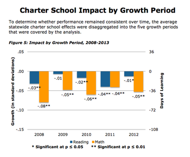 This chart from the CREDO report shows the gap between charter school students and traditional school district students closing over time. The bars below the 0 line represent lower charter student improvement. The numbers on the left are standard deviations and on the right represent lower learning as days of school a standard student would need to catch up. Raymond drew lines showing the trend in reading in math at the City Club today, but that image was not immediately available.