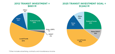 """A transit needs study commissioned by the Ohio Department of Transportation said """"all stakeholders"""" should be working towards doubling the amount of money invested in public transit statewide, from about $900 million to $1.8 billion a year. ODOT said its share of the outlay should expand from 2 percent to 10 percent."""