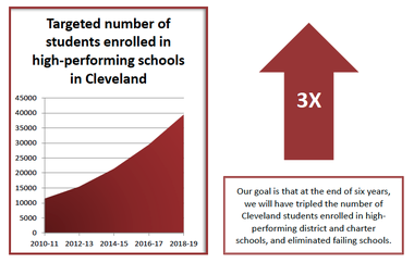 The original Cleveland Plan for Transforming Schools called for improving enough school district and charter schools that well over 30,000 kids would be in high-performing schools.