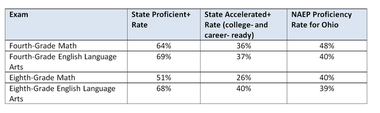 Here's a comparison from the Fordham Institute of Ohio's new proficiency rate, the percentage of students considered as meeting expectations by PARCC (or rated as Accelerated by Ohio), and the percentage of students rated as proficient by NAEP. That national test only covers two grades.