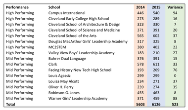 Here are the enrollment increases for high- and mid-performing schools this school year, as rated by the Cleveland Transformation Alliance. CLICK TO ENLARGE