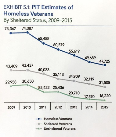 This chart indicating the PIT (point in time) estimates of the nation's population of homeless veterans since 2009 was contained in the U.S. Department of Housing and Urban Development's 2015 Annual Homeless Assessment Report to Congress.