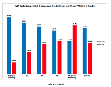 This graph shows how the highest-scoring districts on state tests have low poverty levels, while low-scoring one have high poverty levels. The blue bars show percentage of students scoring as proficient or above on state English tests, and the blue lines show the percentage of students considered Economically Disadvantaged. Districts are divided into quintiles - five equal groups based on their scores. CLICK TO ENLARGE