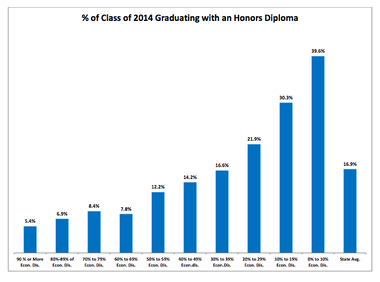 This graph shows the wide differences in students earning honors diplomas between poor school districts, to the left, and districts with low poverty rates, to the right. Click to enlarge.