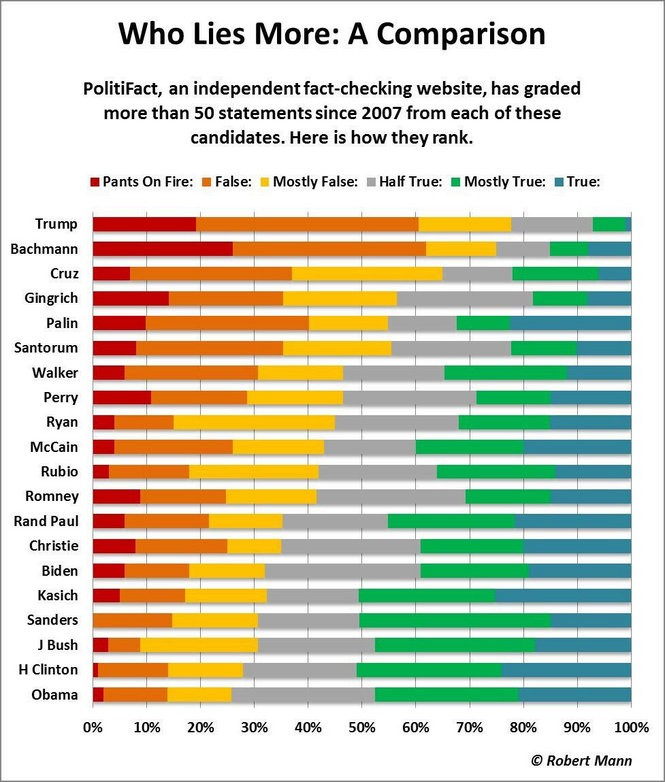 A few weeks ago, data-visualization expert Robert Mann produced a chart showing the relative truthfulness of various candidates, in terms of claims checked by PolitiFact. He sorted them by the relative percentages of falsehoods to true statements. For more, see: https://datavizblog.com/2016/07/24/political-dataviz-who-lies-more-a-comparison-robert-mann/