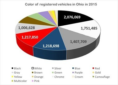 The colors of Ohio's most registered vehicles correspond with those most ticketed. In 2015, troopers of the Ohio State Highway Patrol doled out the most citations to drivers of black vehicles. Meanwhile, black cars and trucks accounted for the highest number of registered vehicles in the state last year, according to the Ohio Bureau of Motor Vehicles.