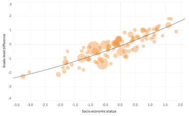 Here's a look at just the 100 largest districts in the United States. The curve changes slightly with just large districts. Detroit is the farthest to the left on this graph as the poorest and poorest-performing large district, with Cleveland the first circle to the right. You can search the interactive chart above to explore more about large districts.
