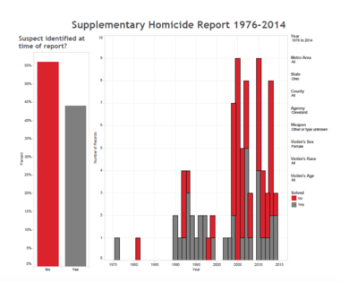 """The chart shows Cleveland homicides of women reported to the FBI Supplementary Homicide Report that were labeled as """"unknown."""" Some of those deaths were strangulation deaths."""