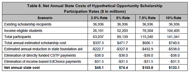 "Here are estimates for what it would cost to expand Ohio's private school tuition voucher program, if 2.5%, 5% and 10% of eligible families participate. This chart takes costs of the new program, then subtracts state money already going to school districts for the students and monel already being paid out under existing voucher programs to find the net cost to the state. ""CSTP"" refers to a Cleveland-only program and EdChoice is an existing statewide voucher program."