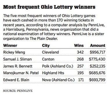Ohio Lottery's frequent winners grab top prizes amid