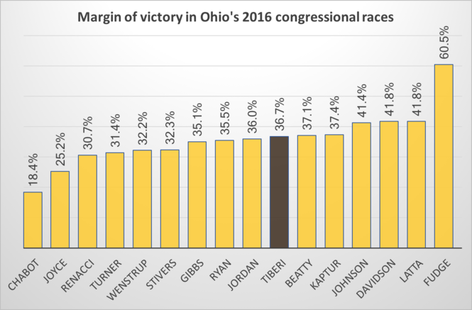 Current Ohio congressional districts were designed to heavily favor Republicans in 12 districts and Democrats in four, leaving little opportunity for general election voters to hold their representatives accountable. These results from 2016 show no close races. Rep. Pat Tiberi has since resigned his seat.