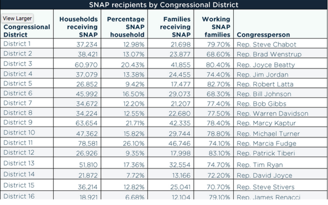 This table, from a September report compiled by Policy Matters Ohio, shows the number of households in every Ohio congressional district enrolled in the Supplemental Nutrition Assistance Program, the percentage of enrolled district households, the number of families receiving SNAP, and the percentage of those families who were working.