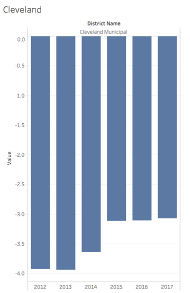 Because Ohio changed state tests in 2015 and 2015, cinparing scores from year to year is inaccurate. Instead, these bars show how far below state average Cleveland students have scored each year, even as tests changed. Note that the bars got smaller in large jumps for two years aftter the district passed an improvement plan and school tax, but changes have been small over the last three years.
