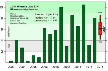 The 2018 harmful algal bloom in Lake Erie is projected to be smaller than last year's bloom, but larger than 2016.