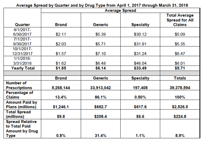 Average prescription drug price spread netted by pharmacy benefit managers that work with Ohio's Medicaid managed care plans.