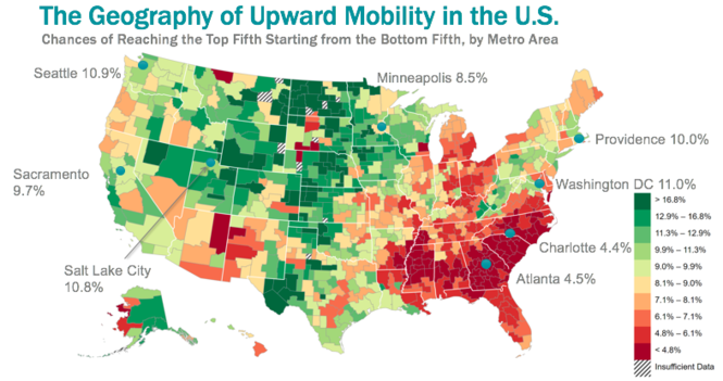 This map shown to Ohio mayors by Brown University John Friedman shows the percentage of people able to move from the lowest quintile of income to top quintile over their lifetime. Note the lowest numbers in the southeast, with Ohio also lagging.
