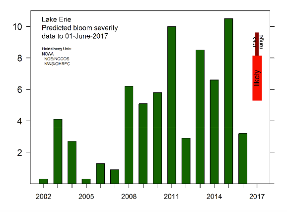 An especially wet May in Northwest Ohio has sent large phosphorus loads from farm fields into the Maumee River, increasing the chances of a large toxic algal bloom this summer in Lake Erie's western basin.