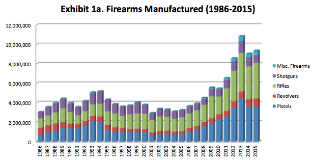 A Bureau of Alcohol, Tobacco, Firearms and Explosives report released Thursday shows the number of guns made in the U.S. over three decades.