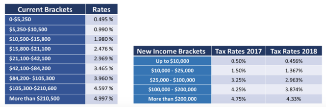 Proposed income tax bracket and rate reductions