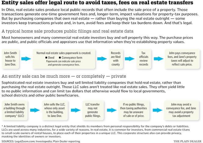 Big, big money:' Legal loopholes help property owners avoid