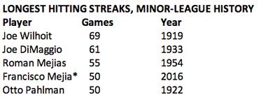 Francisco Mejia's hit streak is tied for the fourth-longest hit streak in minor-league history.