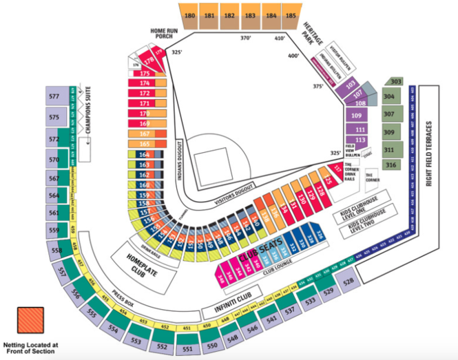This chart shows the Progressive Field seating sections that were protected by expanded safety netting in 2017. In 2018, the netting will extend from Sec. 164 around home plate to Sec. 140.