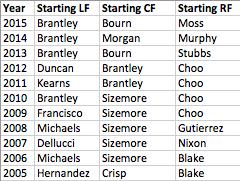 The Indians' Opening Day outfielders each year since 2005.