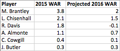 Indians outfielders by WAR and projected WAR.