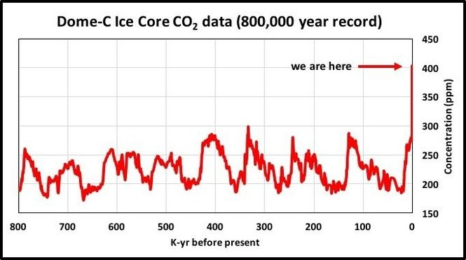 800,000-year Carbon Dioxide record from the Dome-C ice core in the Antarctic.
