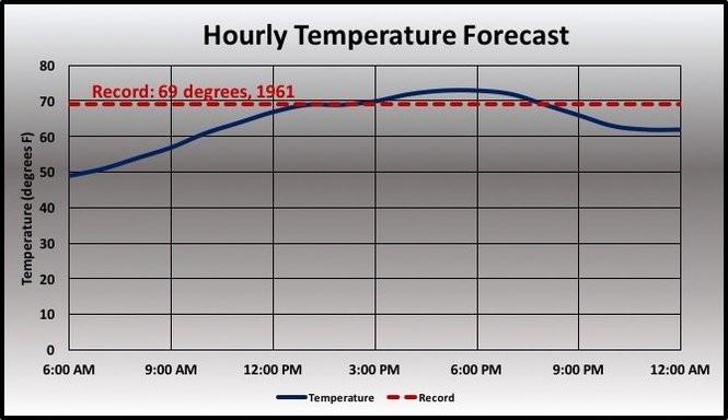 Temperature forecast.