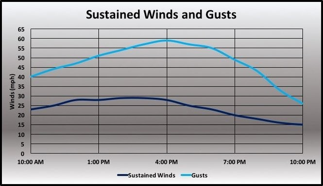 Today's sustained winds and gusts.