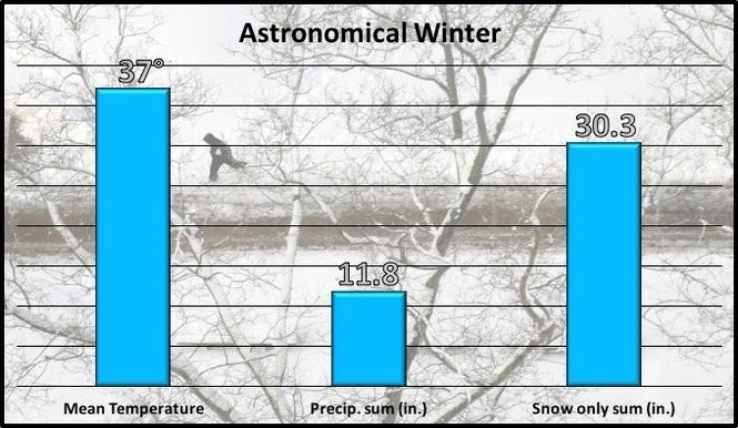 This season's astronomical winter summary. Note: trace values were included as 0.01 inches.