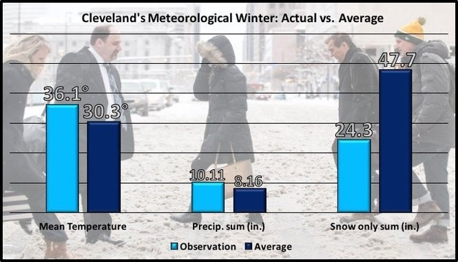 Cleveland's 2016-2017 meteorological winter season compared to normal.