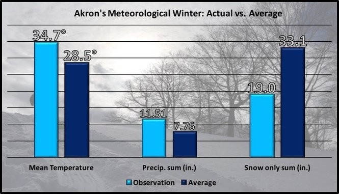 Akron's 2016-2017 meteorological winter season compared to normal.