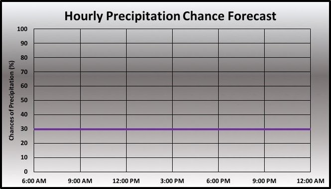 Precipitation forecast.