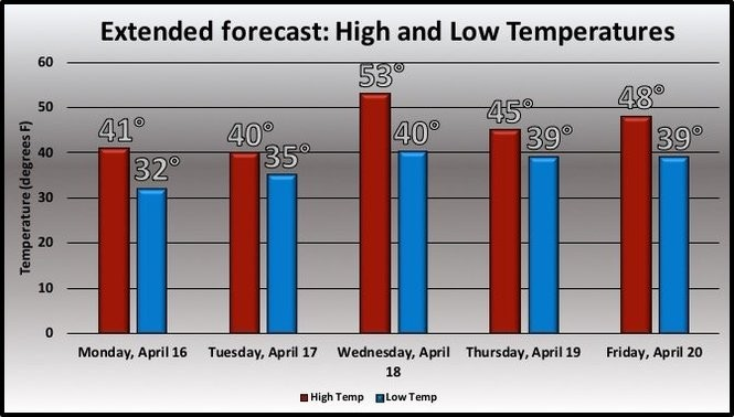 Cleveland's temperature forecast for next week.