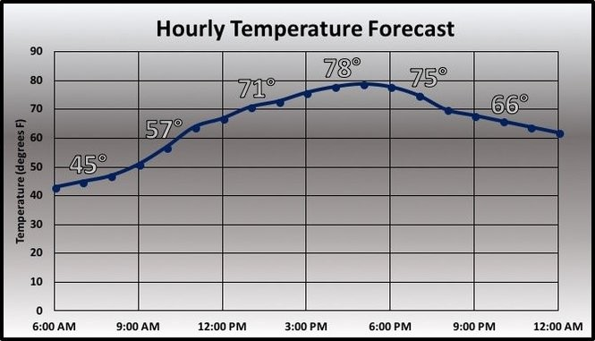 Temperature forecast.