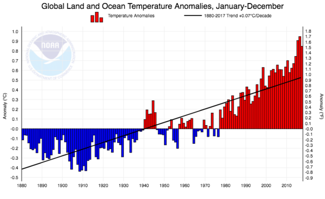 Global temperature trends. (NOAA, National Centers for Environmental Information)